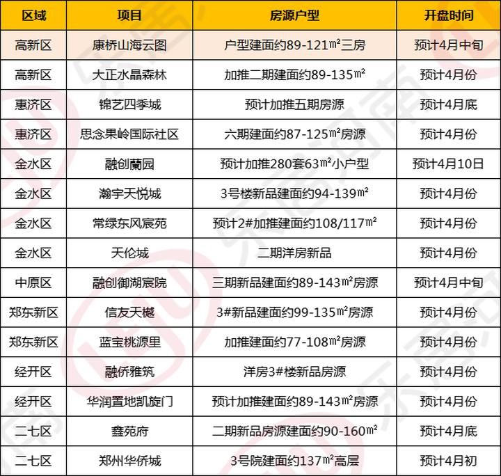 """4月开盘预告!郑州18盘密集入市,""""银四""""小阳春回归在望?"""