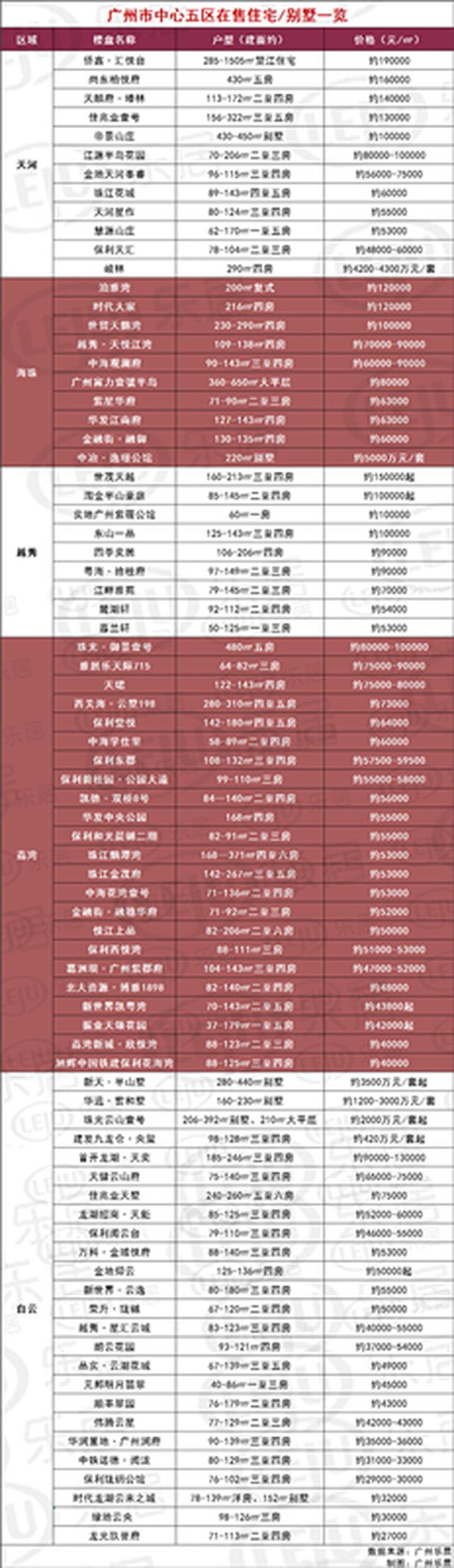 2021春节网签创近7年新高!广州79个新盘房价曝光