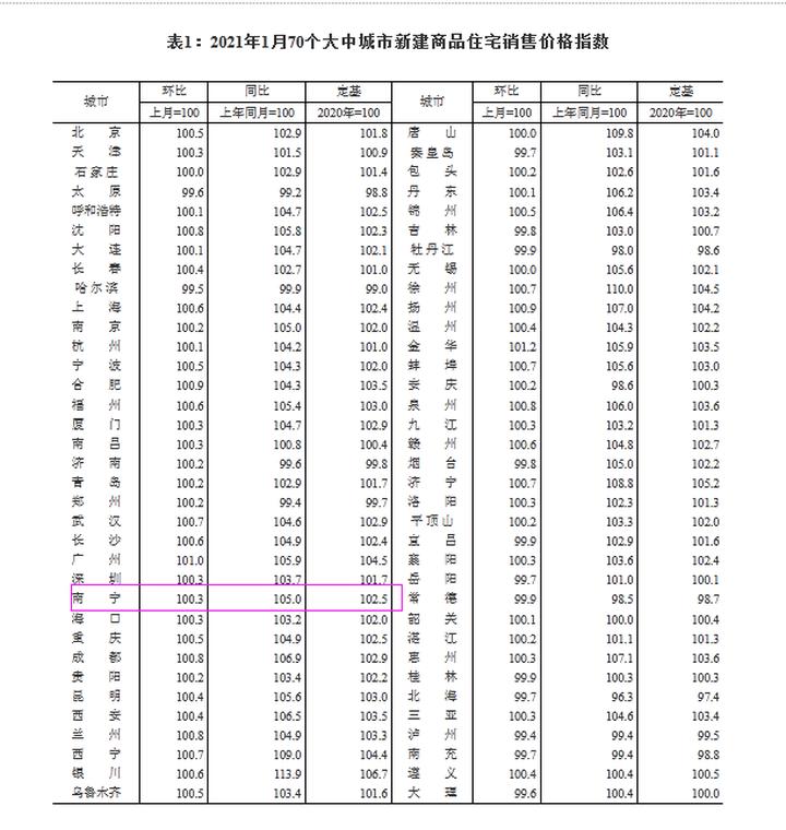 国家统计局:1月70城房价南宁新房环涨0.3% 同涨5.0%