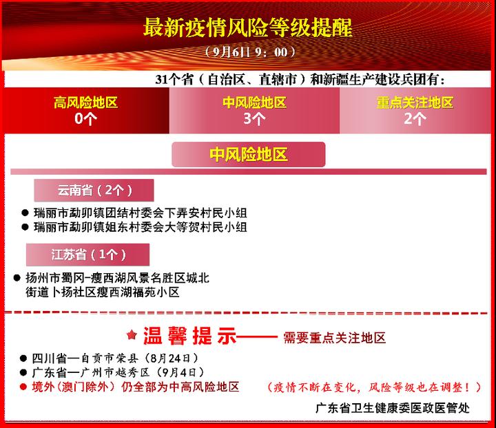 广东省卫健委发布疫情风险等级提醒 广州越秀区被重点关注