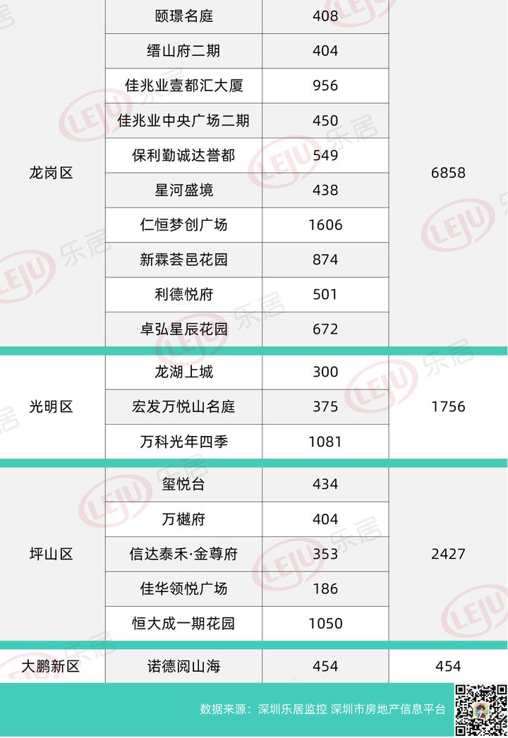 乐居深圳半年榜——2021上半年哪个区域在售盘最多?