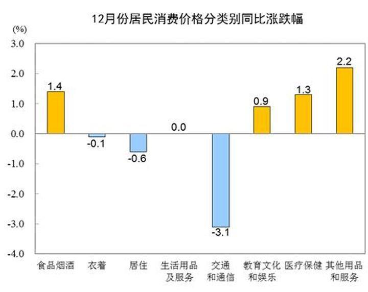 2020年全年CPI同比上涨2.5% 居住价格同比下降0.4%