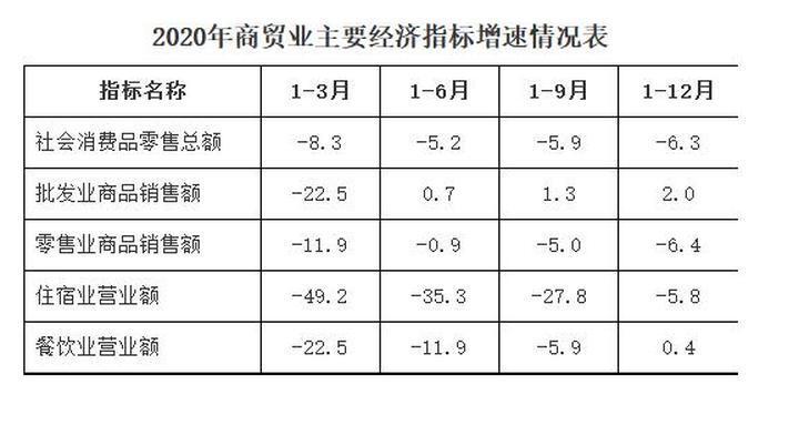 2020年兴宁区GDP366.44亿元 同比下降0.6%