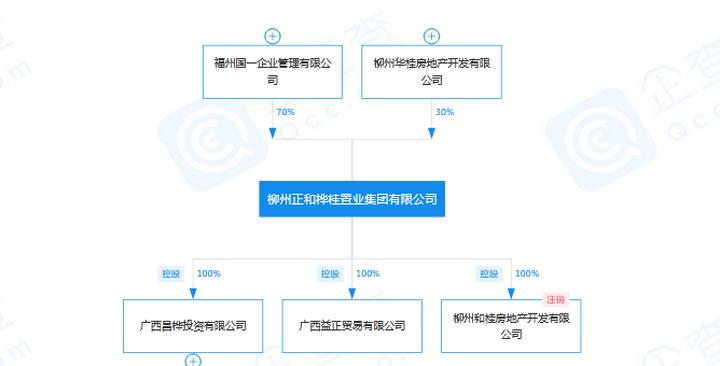 柳州7家房企欠税被公告 最高欠税金额逾1亿元