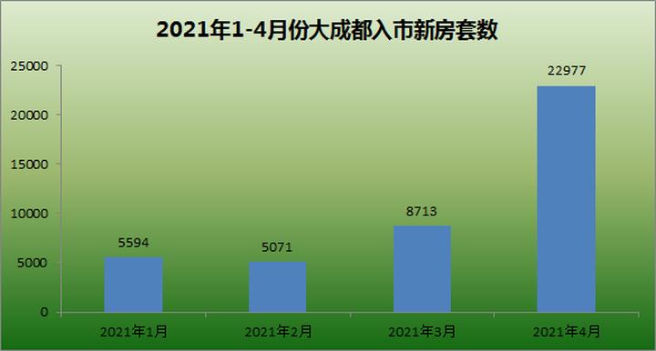 4月成都供应近2.3万套新房 环比增加164%