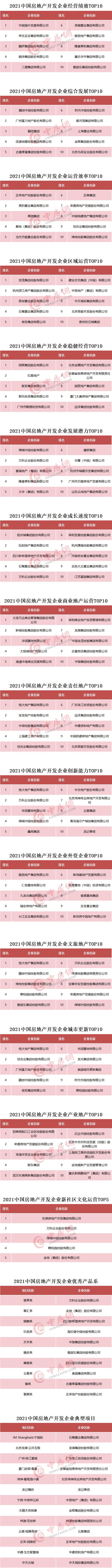 2021中国房地产开发企业各专项测评成果