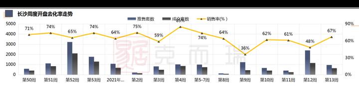 上周长沙成交市场继续分化 整体开盘去化率67%