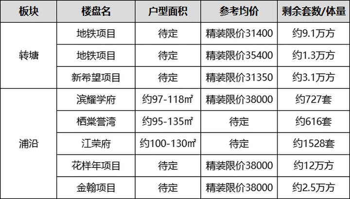 预算350万元左右的43个盘,还有12个红盘待售