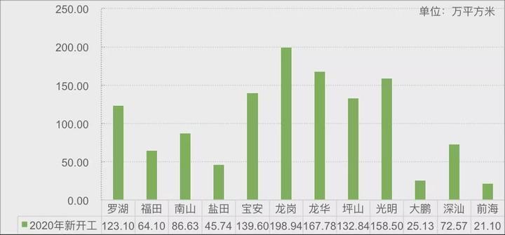 深圳住建局官宣:2021一季度约8900套住宅会入市