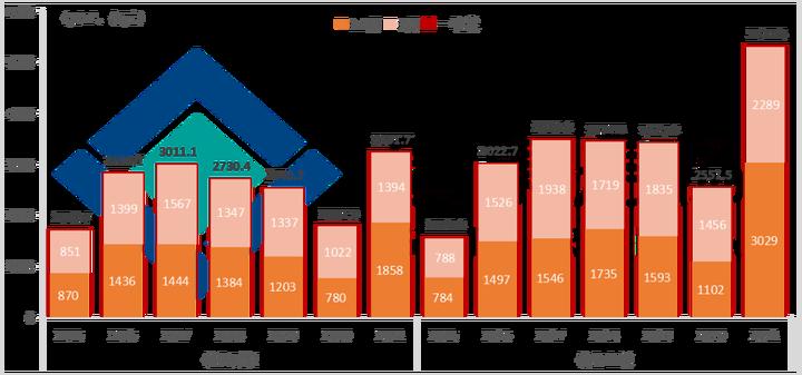 【数据发布】2021年第一季度广东房地产市场分析报告出炉!