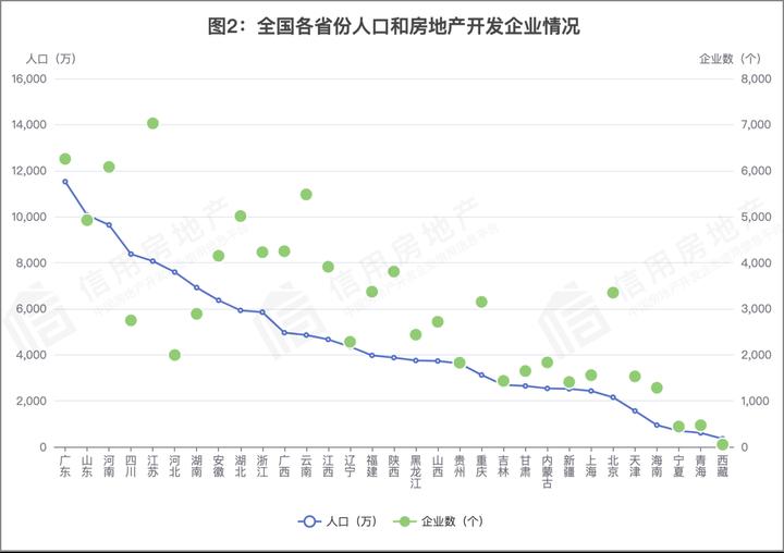 首次!中国房地产开发企业信用状况白皮书发布
