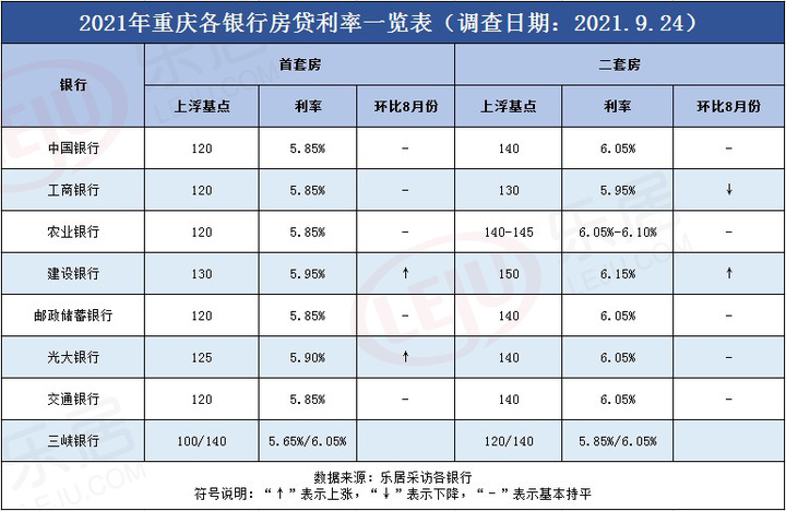 """首套房利率5.85%!放款时间延至6个月!重庆二手房贷款很""""困难"""""""