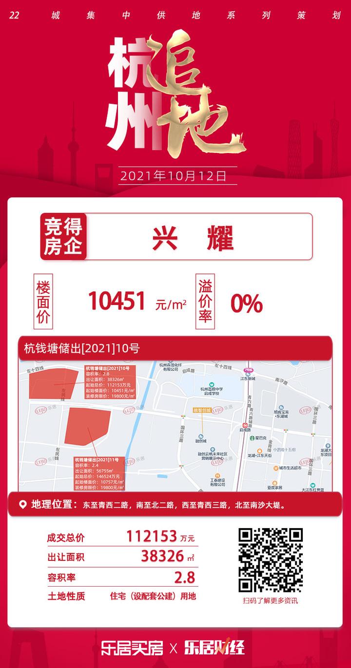 土拍快讯 10451元/㎡!兴耀底价竞得杭钱塘储出10号地块