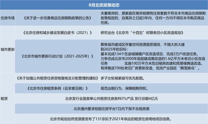 8月北京房地产市场报告 | 聚焦城市更新与住房租赁