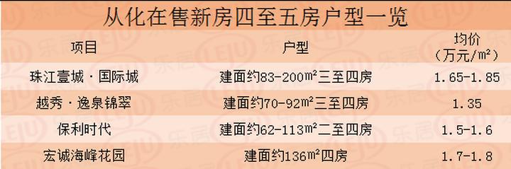 三胎时代来临?广州大户型新盘都在这!单价1字头都有得挑