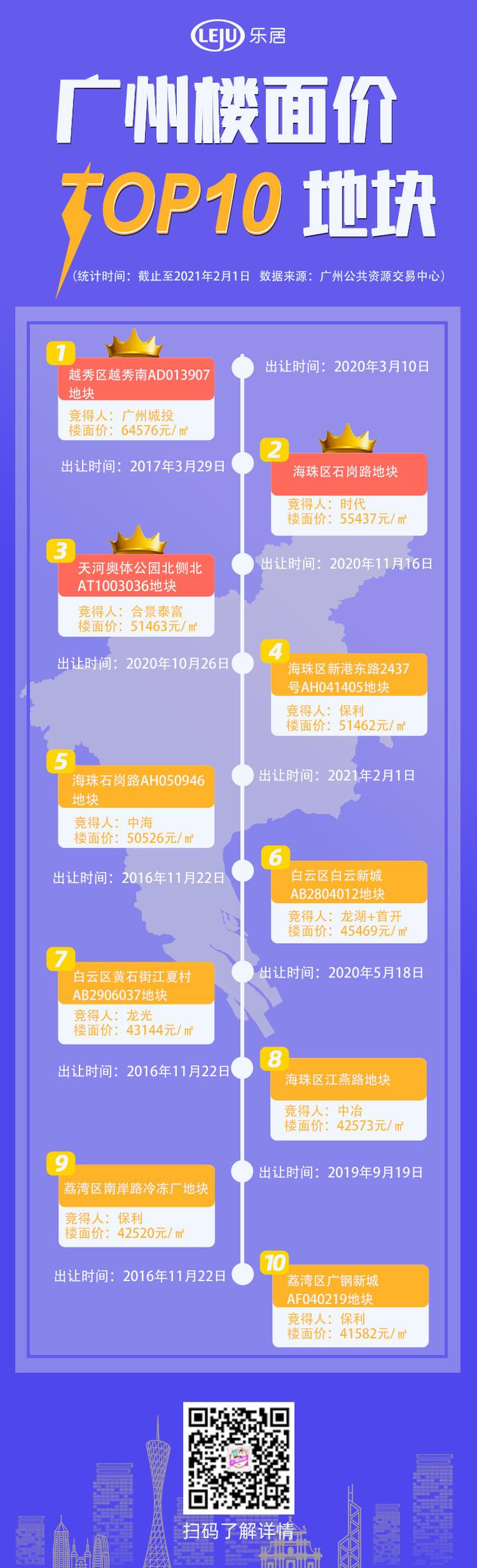 最高6.4万/㎡!广州最新楼面价TOP10曝光