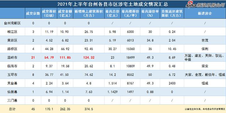 """2021上半年,台州涉宅土地揽金约262亿元!下半年""""变数""""会发生吗"""