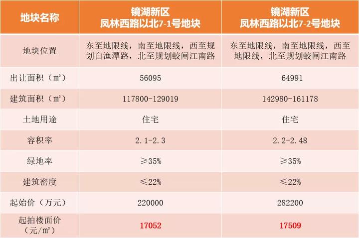 未封顶 楼面价破2.1万/㎡ 万科 保利分别竞得镜湖凤北7-1、7-2地块