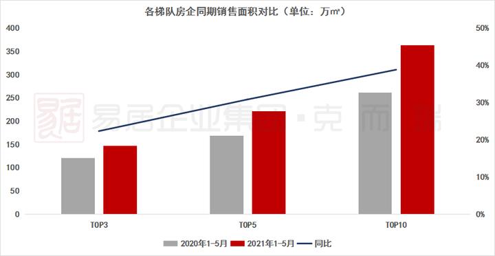 2021年1-5月成都房企销售排行榜TOP10
