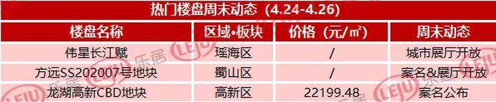 """合肥新政第三周,市区预售证继续""""零""""发放"""