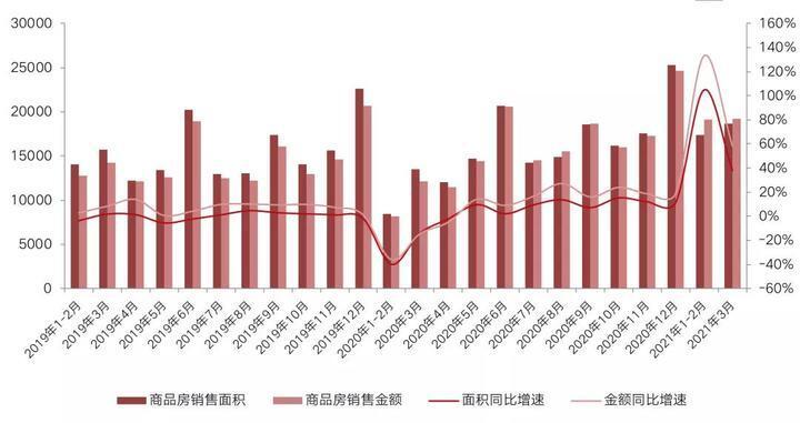 一季度全国房价再破万 70城楼市销售创新高!