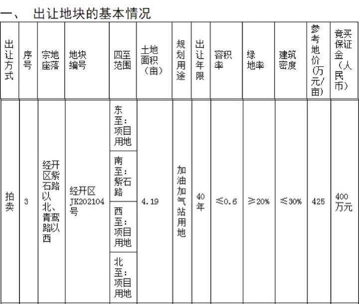 土拍快讯 中石化竞得经开区JK202104号地块,总价1969.3万元