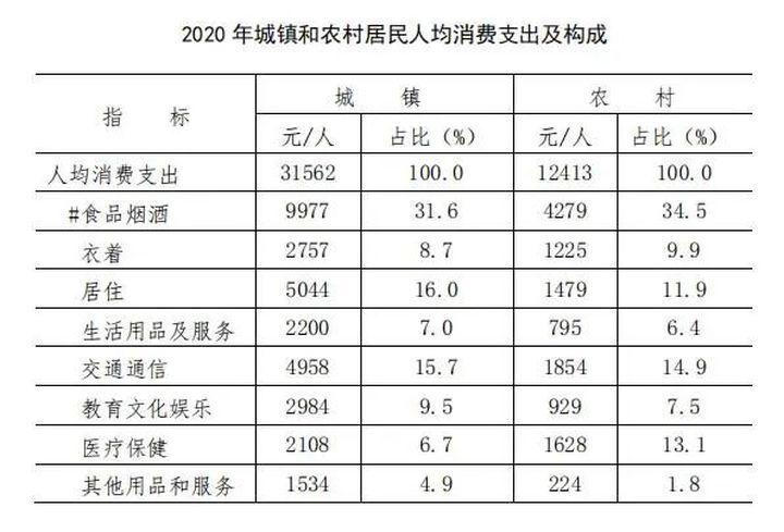 """2020沈阳""""成绩单""""发布:城镇人均可支配收入47413元"""