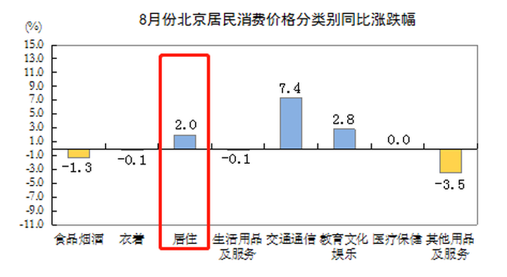 8月北京CPI公布:居住价格环比持平 同比上涨2%