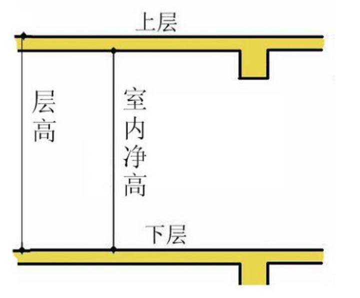 住宅比拼立体空间,除了看面积也要看层高