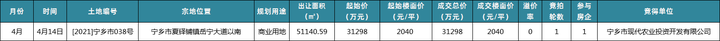 4月长沙土拍最火的区域竟是它!全部溢价成交!最高溢价率114%