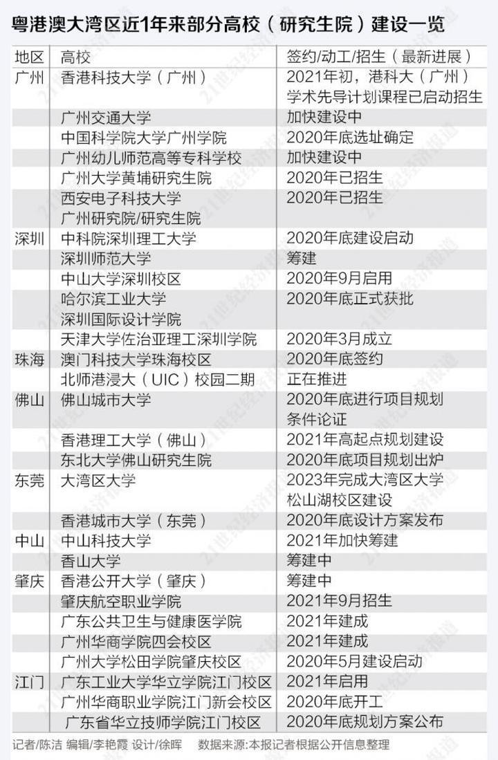 """大湾区加码高等教育:17所新高校建设提速 8所为""""合作办学"""""""