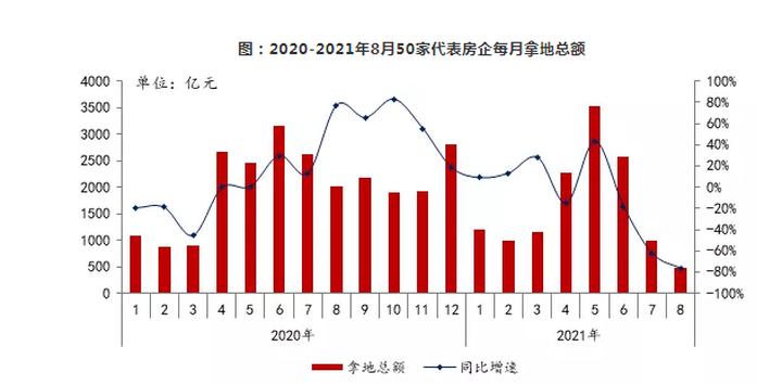 2021年1-8月全国房地产企业拿地排行榜出炉