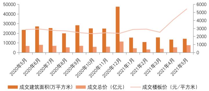 5月土地市场量价齐升,规模房企依旧占据绝对优势