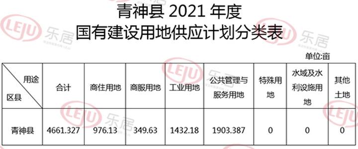 2021年青神县土地供应计划出炉!商住用地共976.13亩!