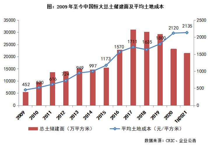 中国恒大:有息负债规模降低,净负债率红线转绿