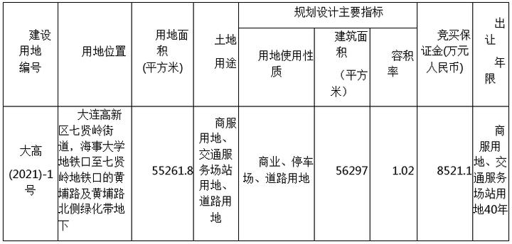 土地快讯:高新园区超5.5万平地块使用权挂牌 土地用途多样