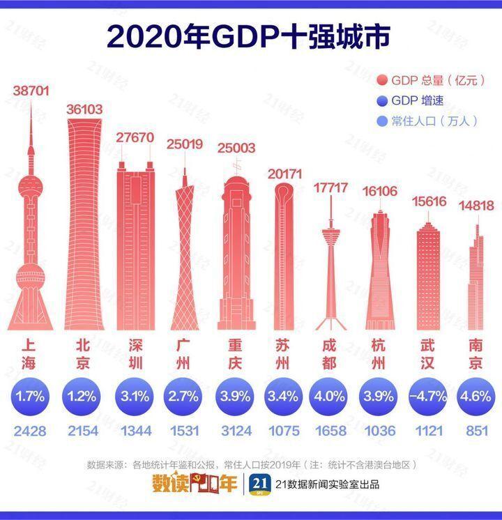 最新城市GDP百强榜出炉 西安在列