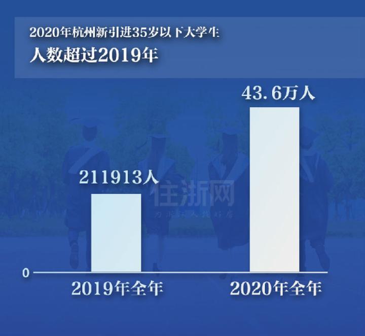 """60万 vs 70万!杭州2020年常住人口增量""""隐身"""",有哪些考量"""