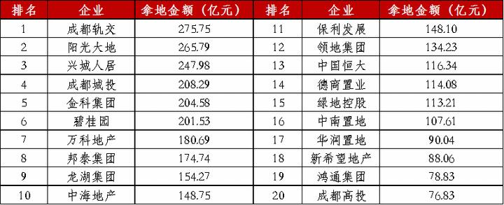 2020年四川典型房地产企业销售TOP10排行榜