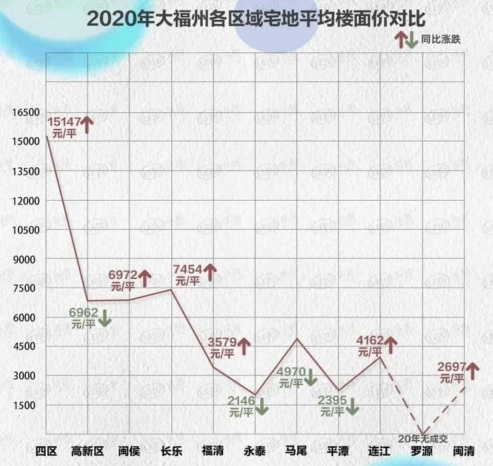 洞察2020丨连续两年破千亿!大福州全年拍了9494亩宅地!