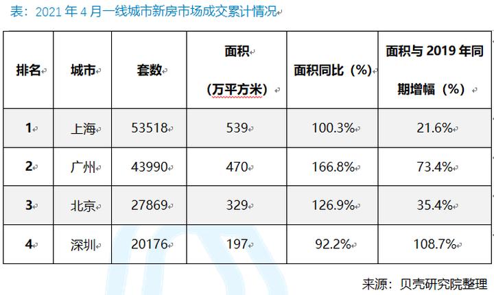 4月北京新房市场活跃度较高 成交面积同比增26.9%