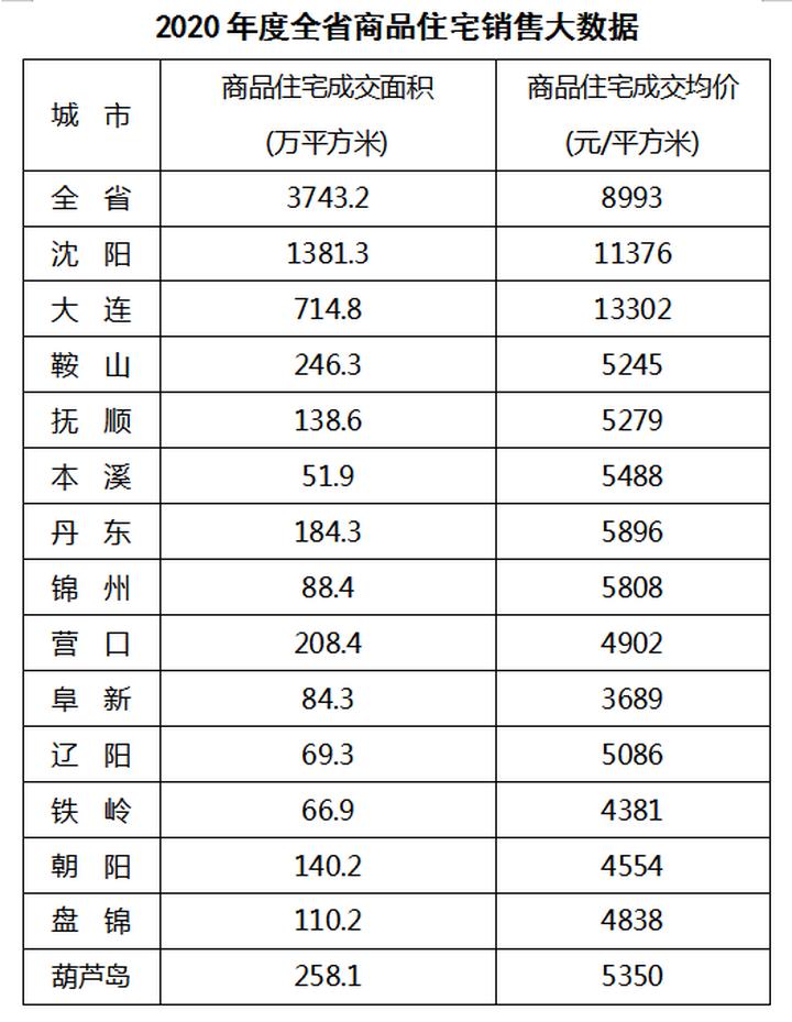 辽宁2020年房地产行业大数据发布:沈阳商品住宅成交1381.3万平
