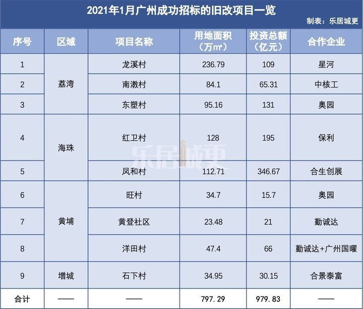1月湾区多城旧改爆发!广州投资近980亿!