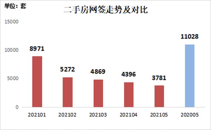 """深圳二手房网签量""""四连跌"""",首次失守4000套关口"""
