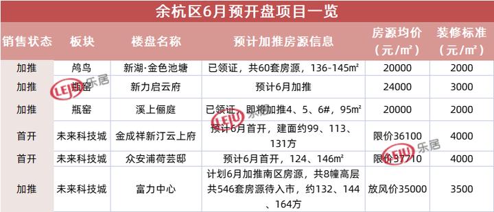 5月底杭州新房供应井喷,6月红盘会扎堆入场?有迹象了  6月开盘