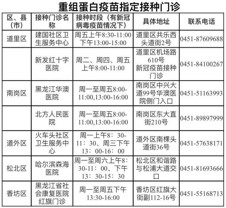哈尔滨三针剂新冠疫苗到货 只用于这类人群!