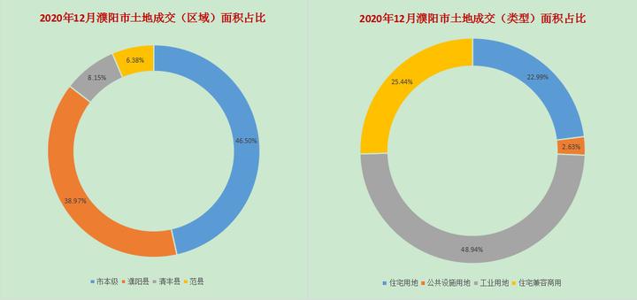 2020年濮阳市土地成交数据分析