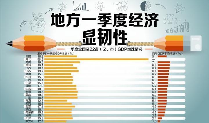 22省份经济韧性报告:16地两年平均增速超全国 免税消费助海南复苏