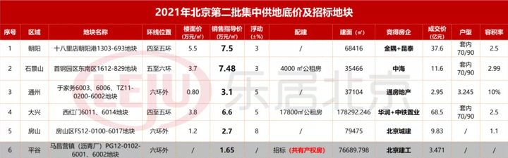 追地|北京第二次土拍收官 揽金513亿 延期26宗