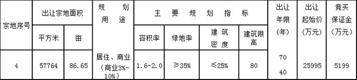 土拍快报|北京城房竞得城东一宗商住用地 成交价4.57亿元